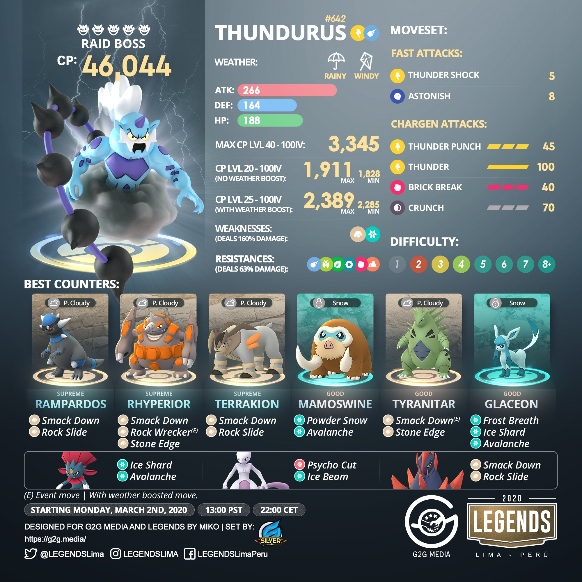 Pokemon GO Thundurus
