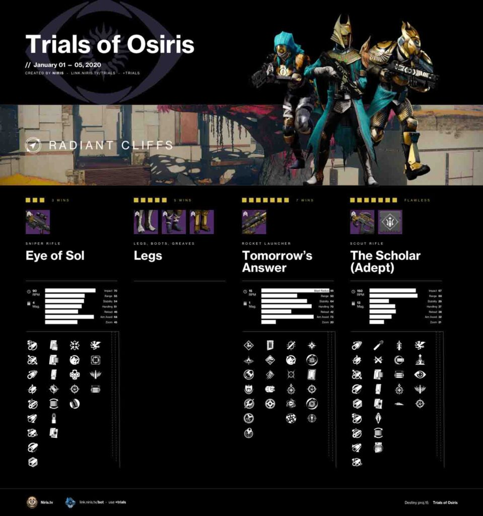 Map guide on Trials of Osiris